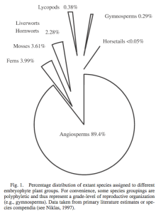 Angiosperm percentage